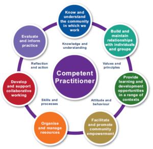 Competencey Framework diagram